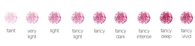 Farbskala der Fancy Diamonds