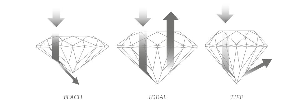 Anatomie von Diamanten | Diamantenlexikon RENÉSIM